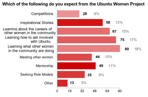 uw_survey_2013_expect